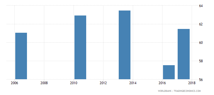 bangladesh labor force with basic education percent of total wb data