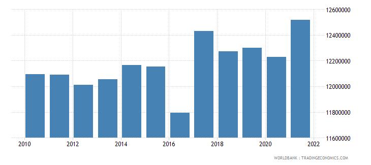 bangladesh land under cereal production hectares wb data