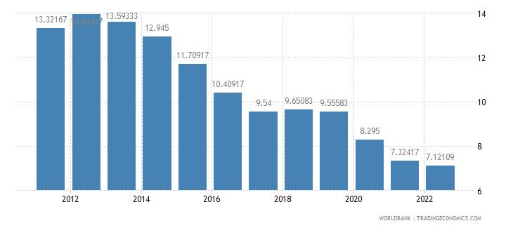 bangladesh lending interest rate percent wb data