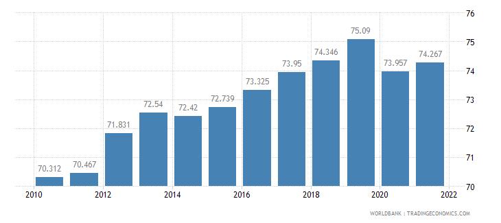 bangladesh life expectancy at birth female years wb data