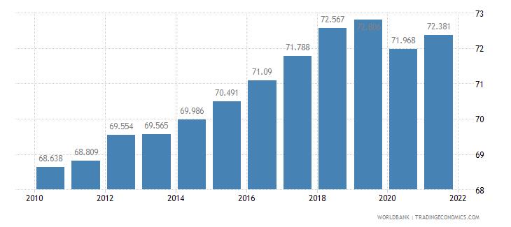 bangladesh life expectancy at birth total years wb data