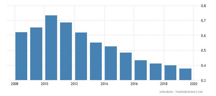 bangladesh life insurance premium volume to gdp percent wb data