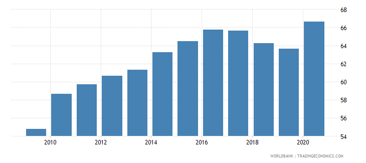 bangladesh liquid liabilities to gdp percent wb data