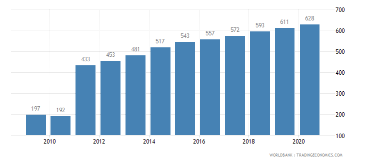 bangladesh listed domestic companies total wb data