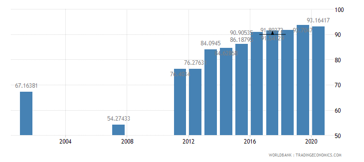 bangladesh literacy rate youth male percent of males ages 15 24 wb data