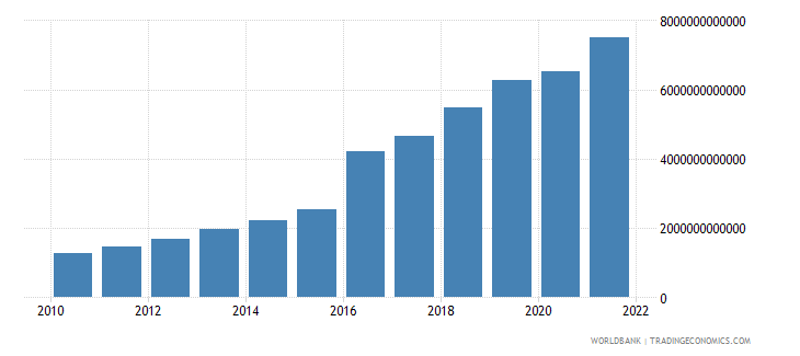 bangladesh manufacturing value added current lcu wb data