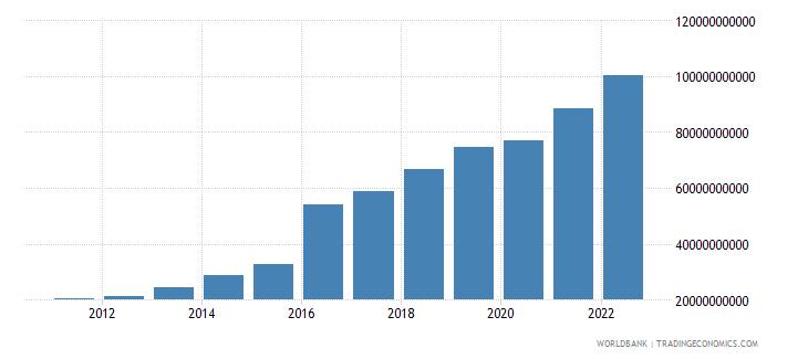 bangladesh manufacturing value added us dollar wb data