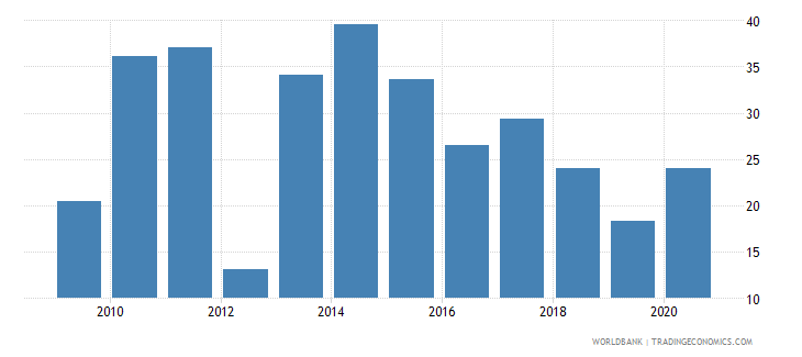 bangladesh market capitalization of listed companies percent of gdp wb data