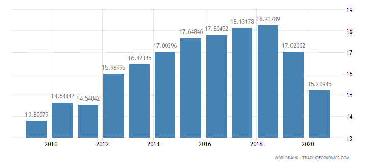 bangladesh merchandise exports by the reporting economy residual percent of total merchandise exports wb data