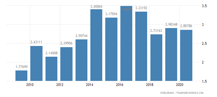 bangladesh merchandise exports to developing economies in east asia  pacific percent of total merchandise exports wb data