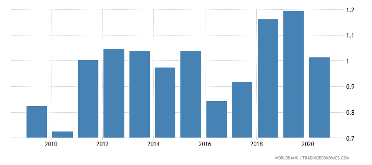 bangladesh merchandise exports to developing economies in latin america  the caribbean percent of total merchandise exports wb data