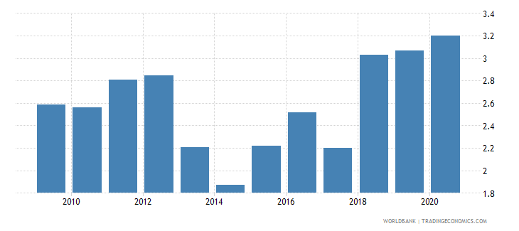 bangladesh merchandise exports to developing economies within region percent of total merchandise exports wb data