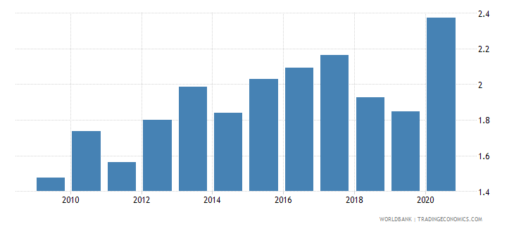 bangladesh merchandise exports to economies in the arab world percent of total merchandise exports wb data