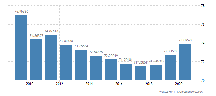 bangladesh merchandise exports to high income economies percent of total merchandise exports wb data