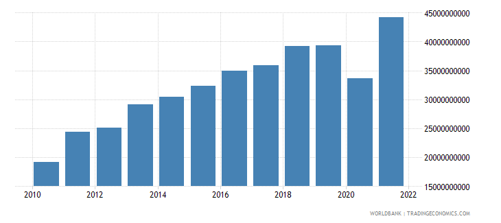 bangladesh merchandise exports us dollar wb data