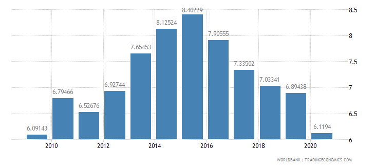 bangladesh merchandise imports by the reporting economy residual percent of total merchandise imports wb data