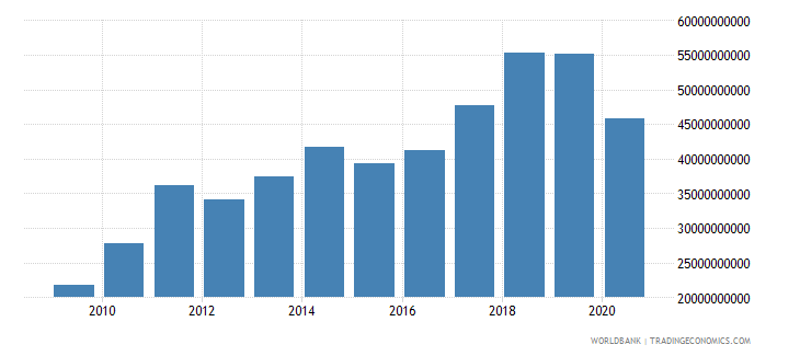 bangladesh merchandise imports by the reporting economy us dollar wb data