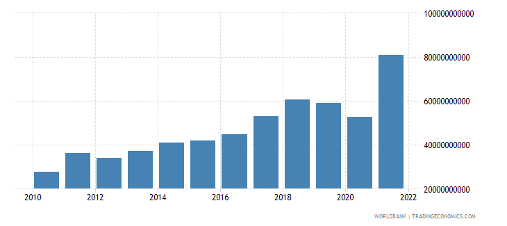 bangladesh merchandise imports us dollar wb data