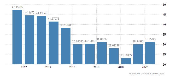 bangladesh merchandise trade percent of gdp wb data