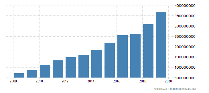 bangladesh military expenditure current lcu wb data