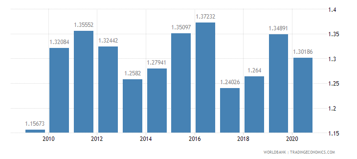 bangladesh military expenditure percent of gdp wb data