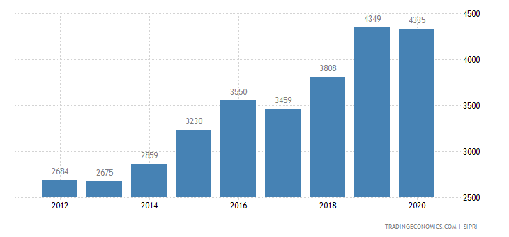 Bangladesh Military Expenditure