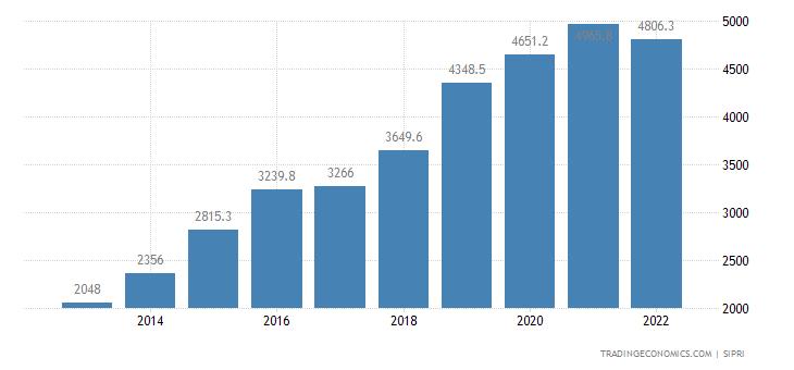 Bangladesh Military Expenditure