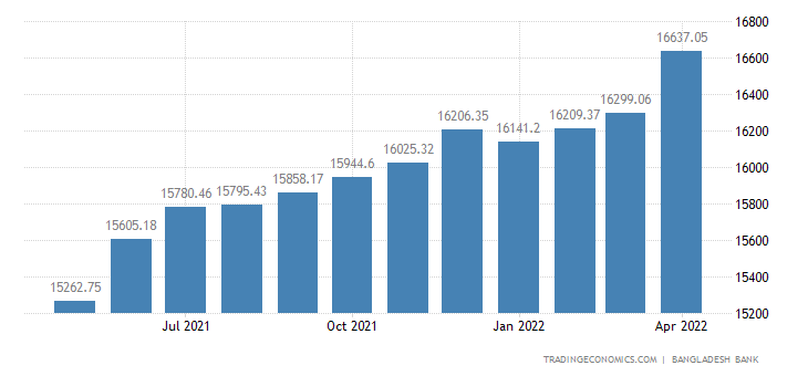 Bangladesh Money Supply M2