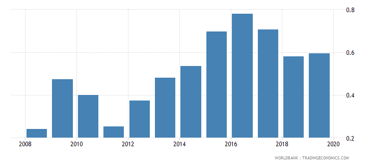 bangladesh months import cover of foreign reserves wb data