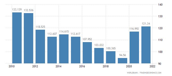 bangladesh mortality rate adult female per 1 000 female adults wb data