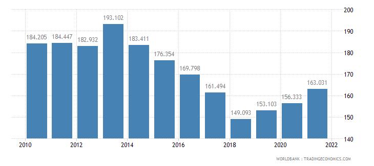 bangladesh mortality rate adult male per 1 000 male adults wb data