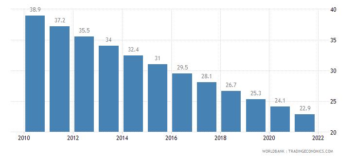 bangladesh mortality rate infant per 1 000 live births wb data