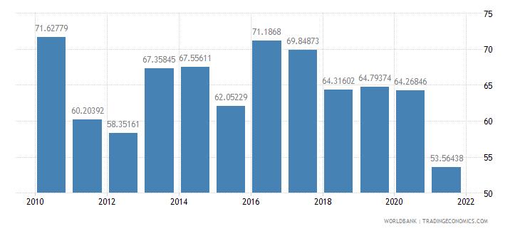 bangladesh multilateral debt service percent of public and publicly guaranteed debt service wb data