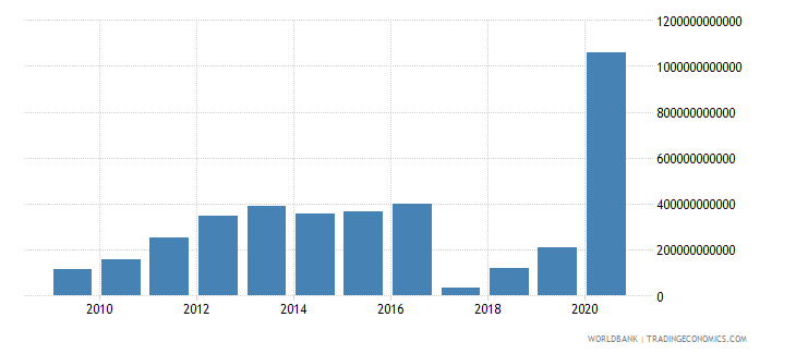 bangladesh net acquisition of financial assets current lcu wb data