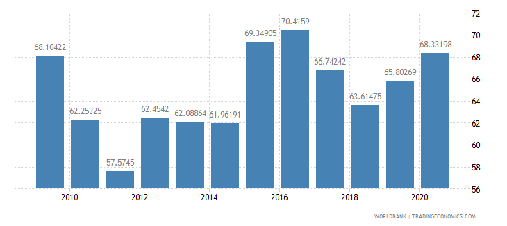 bangladesh net barter terms of trade index 2000  100 wb data