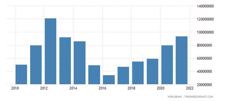 bangladesh net bilateral aid flows from dac donors australia us dollar wb data