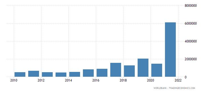 bangladesh net bilateral aid flows from dac donors austria us dollar wb data