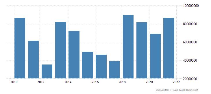 bangladesh net bilateral aid flows from dac donors canada us dollar wb data