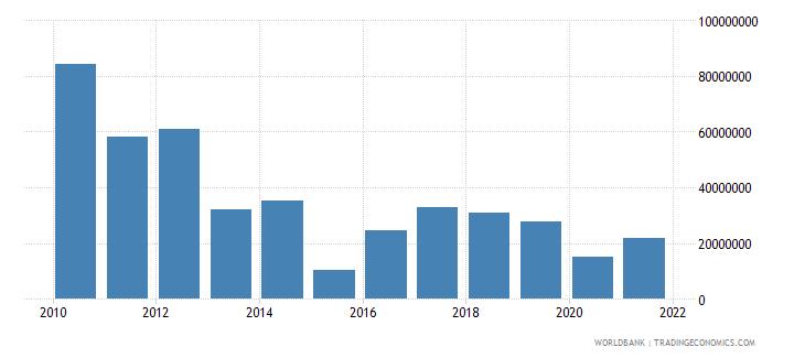 bangladesh net bilateral aid flows from dac donors denmark us dollar wb data