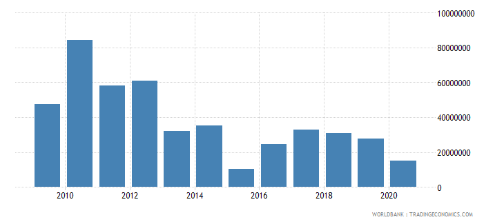 bangladesh net bilateral aid flows from dac donors denmark us dollar wb data