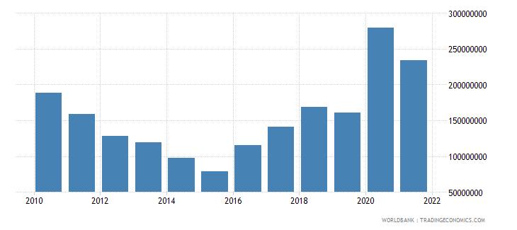 bangladesh net bilateral aid flows from dac donors european commission us dollar wb data