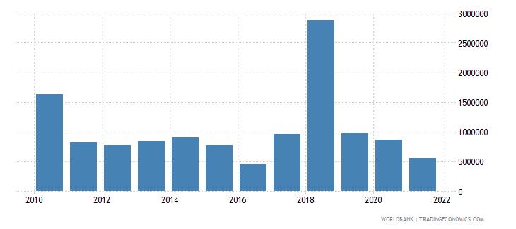 bangladesh net bilateral aid flows from dac donors finland us dollar wb data