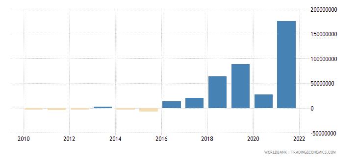 bangladesh net bilateral aid flows from dac donors france us dollar wb data