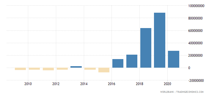 bangladesh net bilateral aid flows from dac donors france us dollar wb data