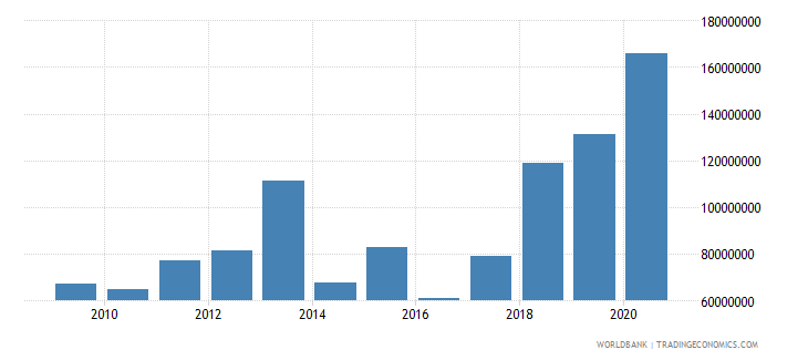 bangladesh net bilateral aid flows from dac donors germany us dollar wb data