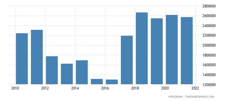 bangladesh net bilateral aid flows from dac donors ireland us dollar wb data