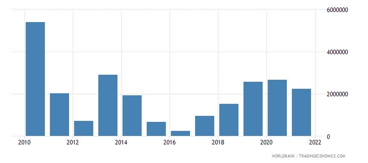 bangladesh net bilateral aid flows from dac donors italy us dollar wb data
