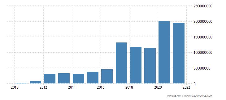 bangladesh net bilateral aid flows from dac donors japan us dollar wb data