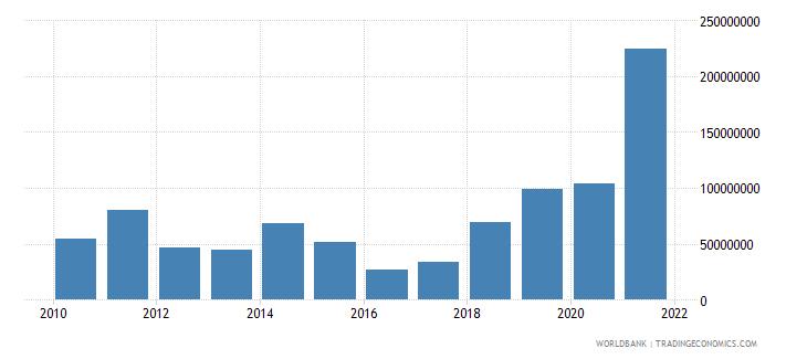bangladesh net bilateral aid flows from dac donors korea rep us dollar wb data