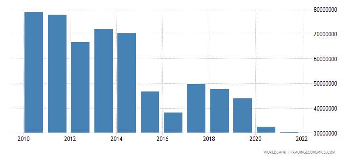 bangladesh net bilateral aid flows from dac donors netherlands us dollar wb data